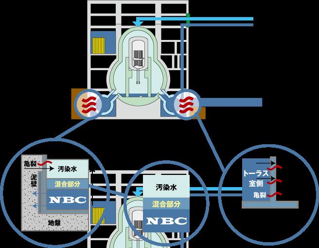 NBC_福島第一廃炉提案技術