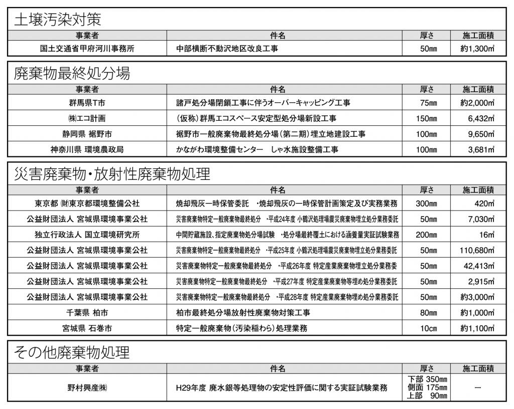 2019年5月NB工法施工実績表