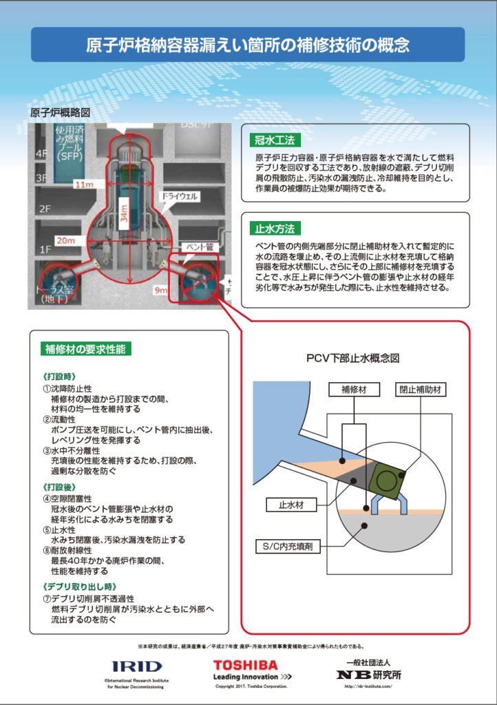 原子炉格納容器漏えい箇所の補修技術リーフレット